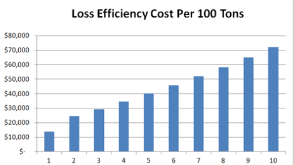 Graph To Show How PUE Effects Cost