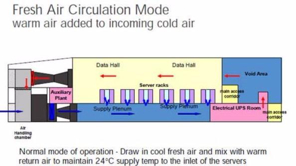 Data Centre Fresh Air Cooling