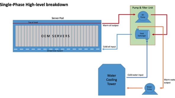 Submersion Cooling Servers in a Data Centre