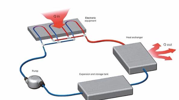 Liquid Cooling a Data Centre
